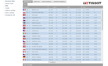 Results: Womens XC World Championships
