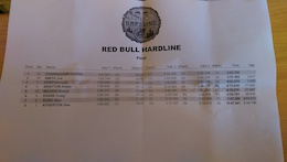 Results: Red Bull Hardline